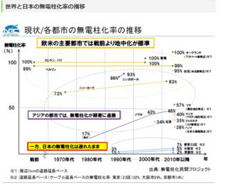 日本無電柱化割合.PNG